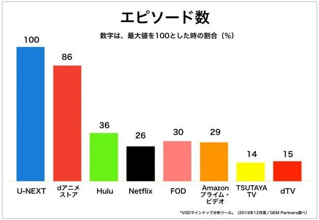 配信アニメエピソード数