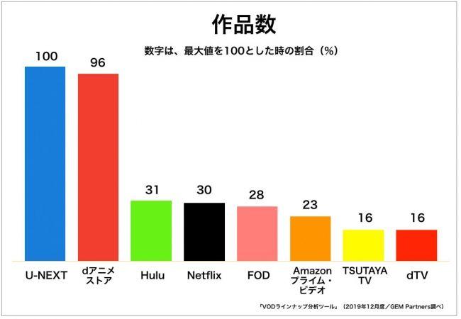 配信アニメ作品数