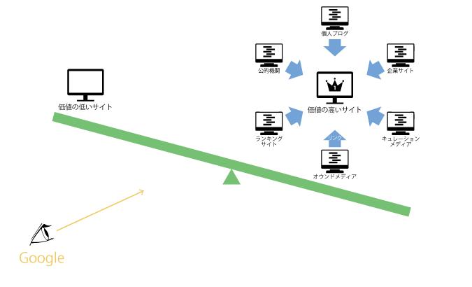 良質なリンクとサイトの評価基準