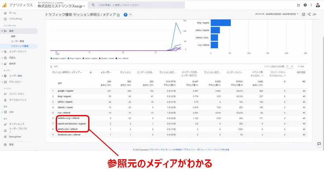 Google Analyticsでリンク元を調べる方法