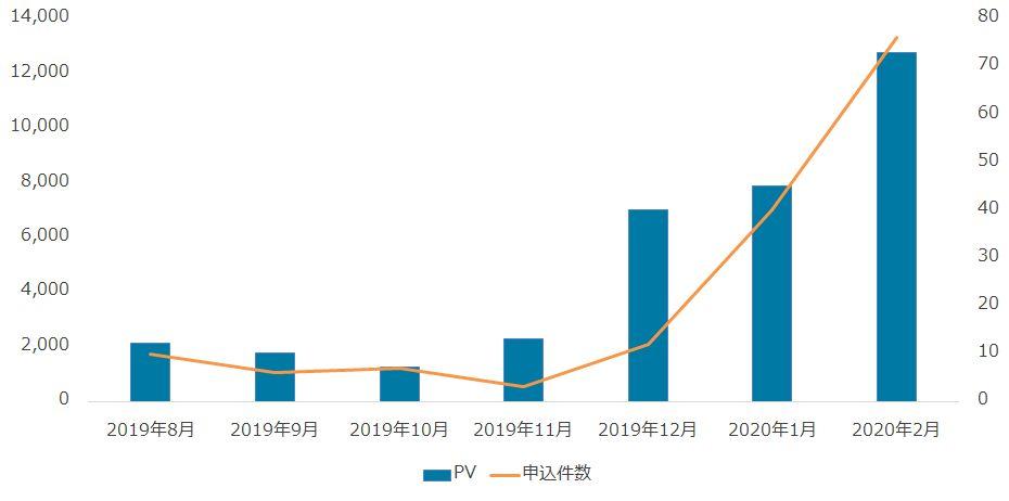 コンテンツSEOによるWEBサイトの資産化