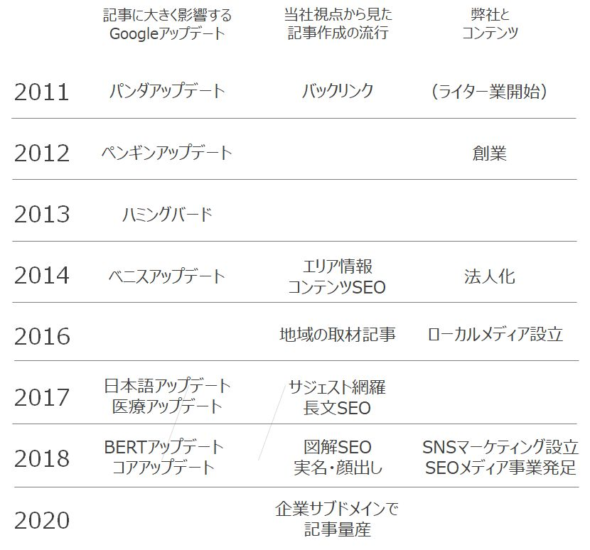 記事作成・コンテンツ年表
