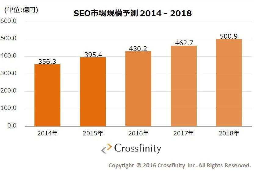 クロスフィニティのSEO市場規模調査