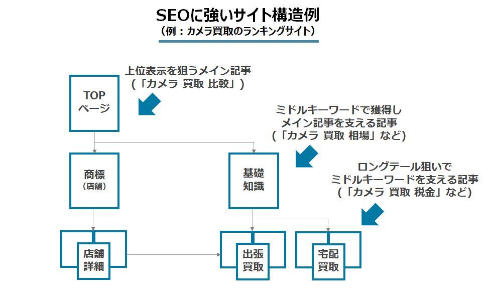 SEOに強いサイト構造の例