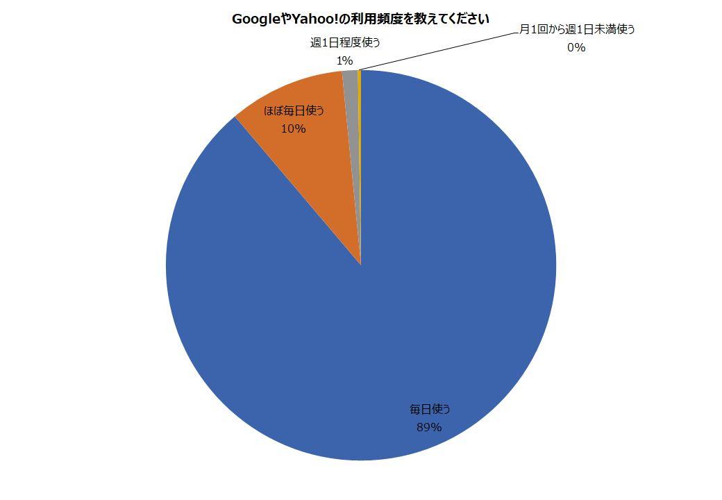 検索エンジンの利用頻度