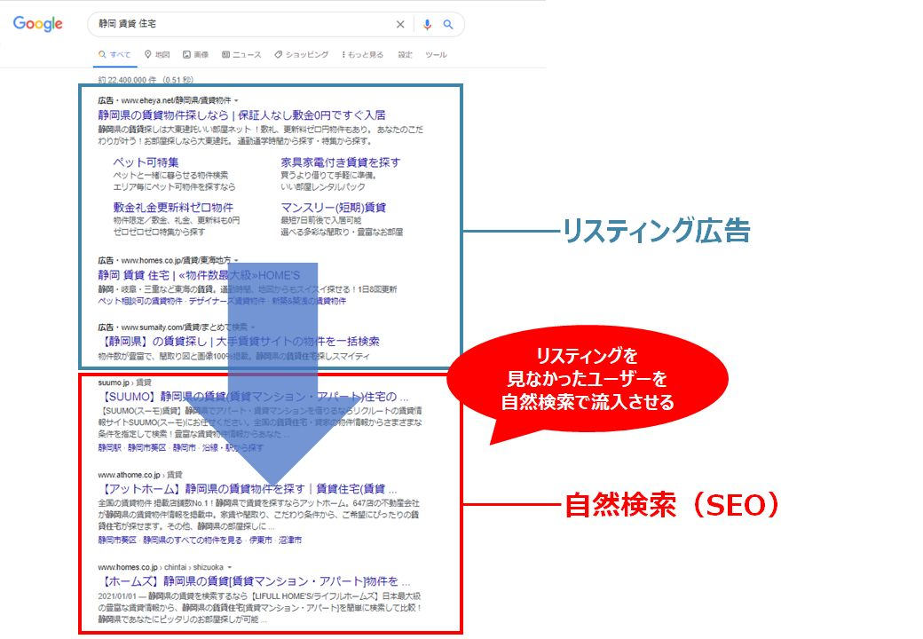 リスティング広告とSEOの面展開