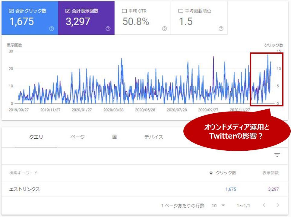 オウンドメディアとTwitterの運用による指名検索数の増加