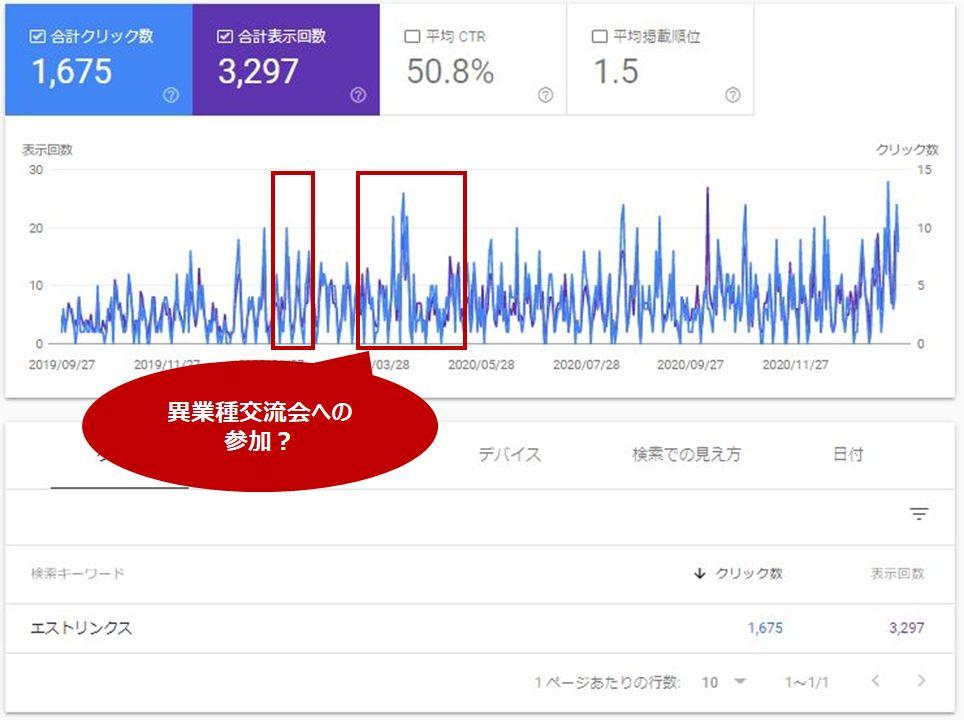 指名検索数の増加