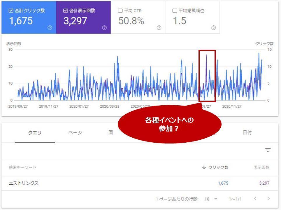 指名検索数の一時的な増加