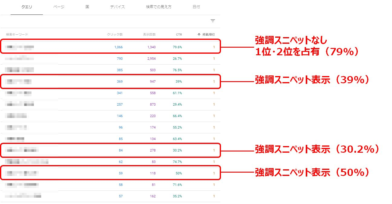 SEOによる検索流入の割合