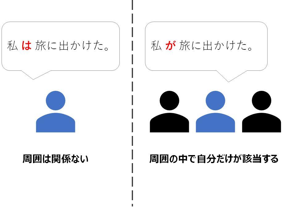 助詞の使い方の例